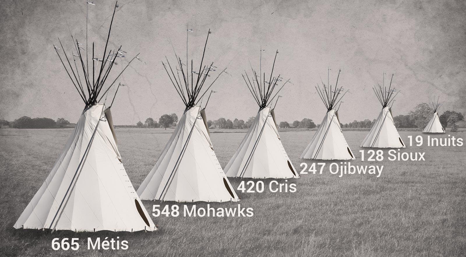 Des Amérindiens dans les tranchées 14-18 Infographie-chiffres